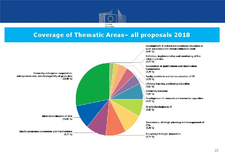 Coverage of Thematic Areas– all proposals 2018 18