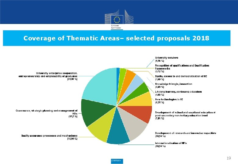 Coverage of Thematic Areas– selected proposals 2018 19