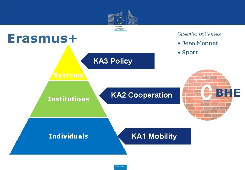 Erasmus+ Specific activities: • Jean Monnet • Sport KA 3 Policy Systems Institutions Individuals