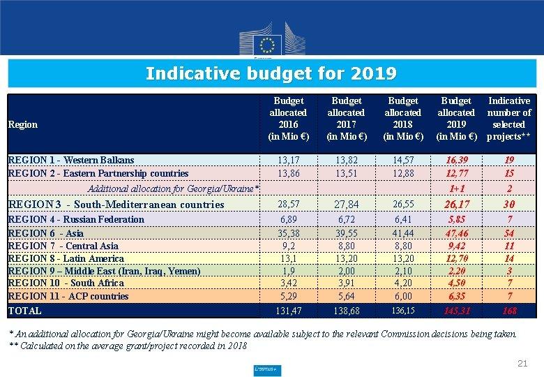 Indicative budget for 2019 Region REGION 1 - Western Balkans REGION 2 - Eastern