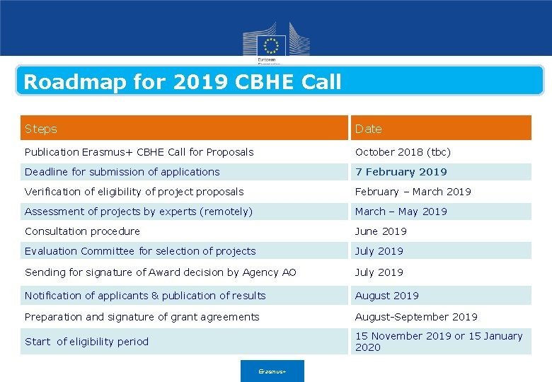 Roadmap for 2019 CBHE Call Steps Date Publication Erasmus+ CBHE Call for Proposals October