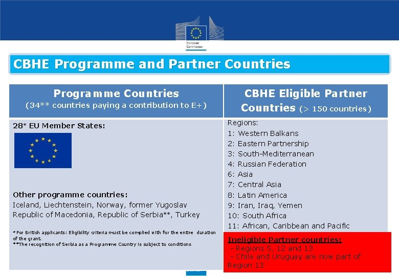 CBHE Programme and Partner Countries Programme Countries (34** countries paying a contribution to E+)