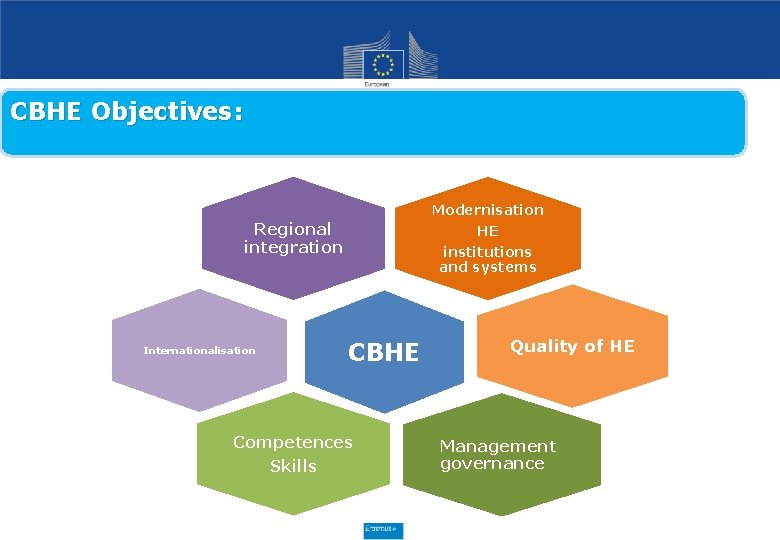 CBHE Objectives: Modernisation Regional integration Internationalisation HE institutions and systems CBHE Competences Skills Quality