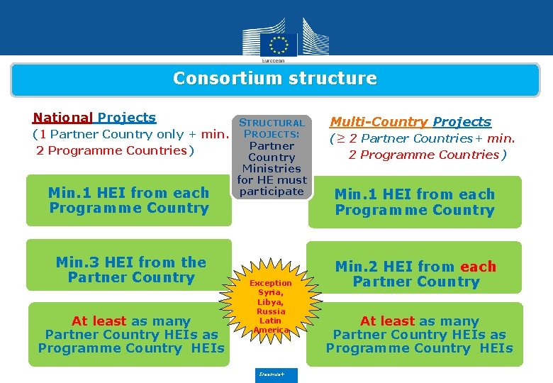 Consortium structure National Projects STRUCTURAL (1 Partner Country only + min. PROJECTS: Partner 2