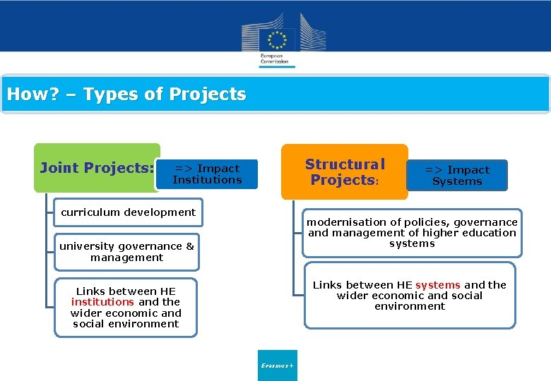 How? – Types of Projects Joint Projects: Structural Projects: => Impact Institutions curriculum development