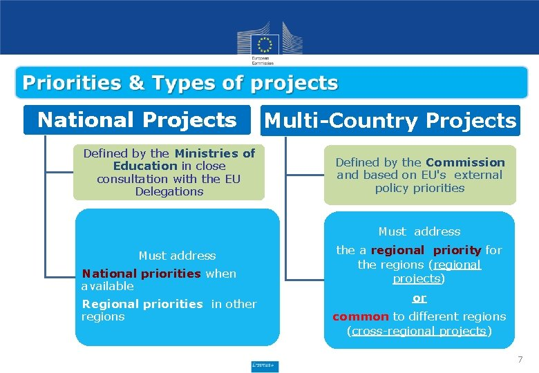 National Projects Defined by the Ministries of Education in close consultation with the EU