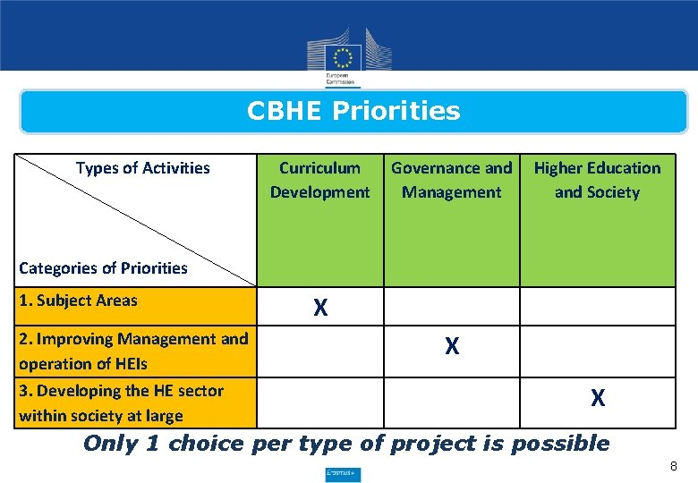 CBHE Priorities Types of Activities Curriculum Development Governance and Higher Education Management and Society