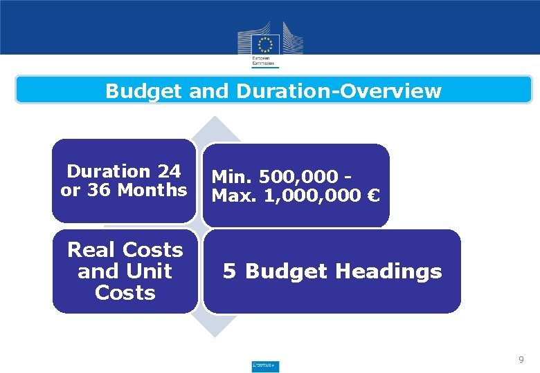 Budget and Duration-Overview Duration 24 or 36 Months Real Costs and Unit Costs Min.