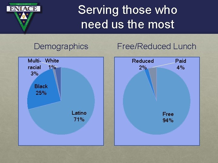 Serving those who need us the most Demographics Multi- White racial 1% 3% Free/Reduced