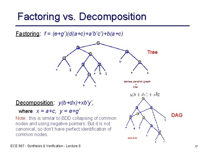 Factoring vs. Decomposition Factoring: f = (e+g')(d(a+c)+a'b'c')+b(a+c) Tree Decomposition: y(b+dx)+xb'y', where: x = a+c,