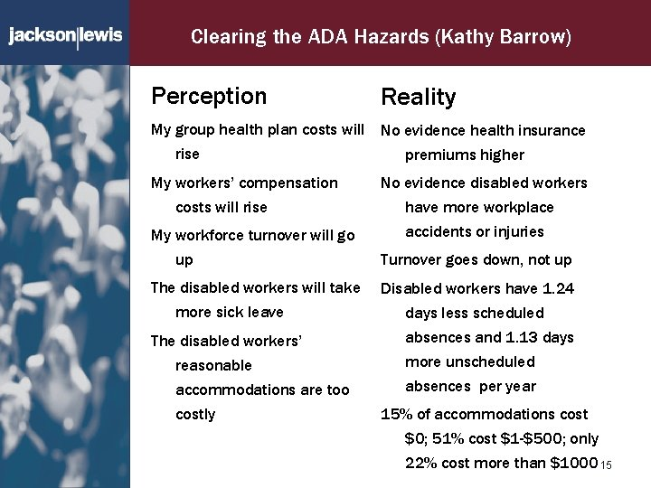 Clearing the ADA Hazards (Kathy Barrow) Perception Reality My group health plan costs will