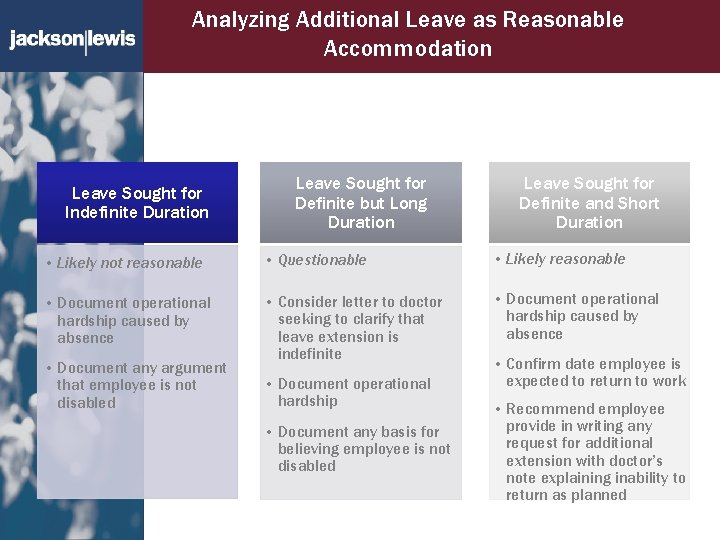Analyzing Additional Leave as Reasonable Accommodation Leave Sought for Indefinite Duration Leave Sought for