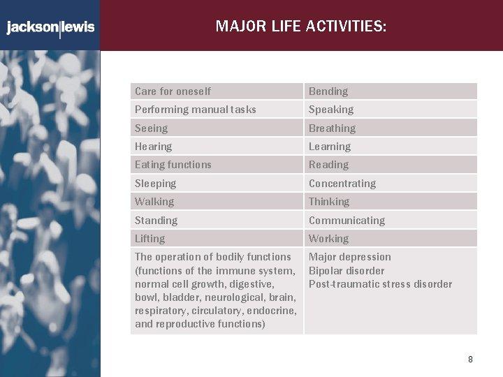 MAJOR LIFE ACTIVITIES: Care for oneself Bending Performing manual tasks Speaking Seeing Breathing Hearing