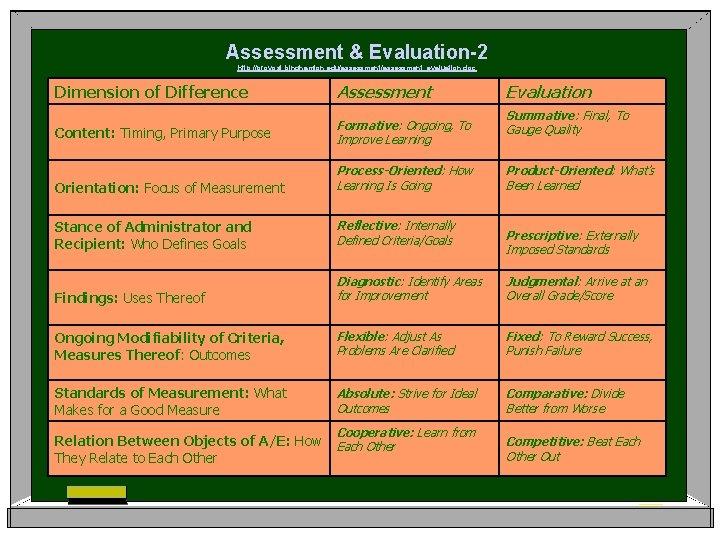 Assessment & Evaluation-2 http: //provost. binghamton. edu/assessment_evaluation. doc Dimension of Difference Assessment Content: Timing,
