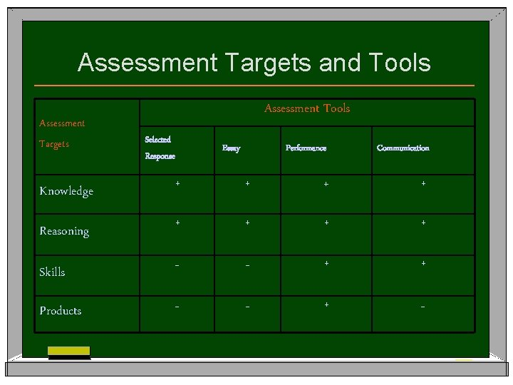 Assessment Targets and Tools Assessment Targets Assessment Tools Selected Response Essay Performance Communication +