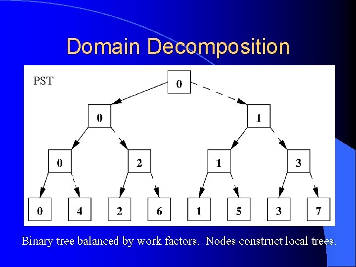 Domain Decomposition PST Binary tree balanced by work factors. Nodes construct local trees.