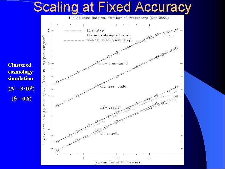 Scaling at Fixed Accuracy Clustered cosmology simulation (N = 3· 106) ( = 0.