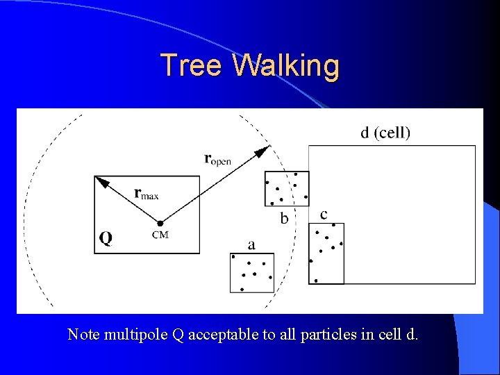 Tree Walking Note multipole Q acceptable to all particles in cell d.