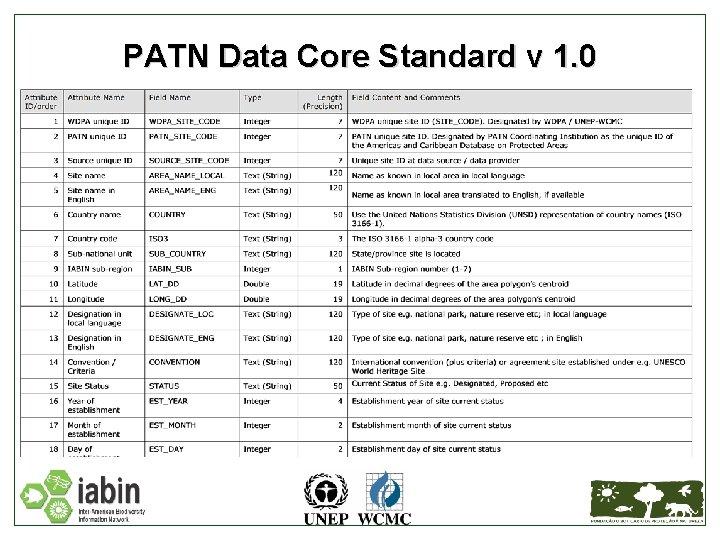 PATN Data Core Standard v 1. 0