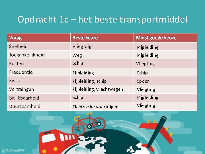 Opdracht 1 c – het beste transportmiddel Pijpleiding Weg Pijpleiding Schip Pijpleiding, schip Spoor
