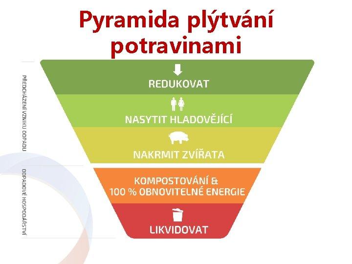 Pyramida plýtvání potravinami