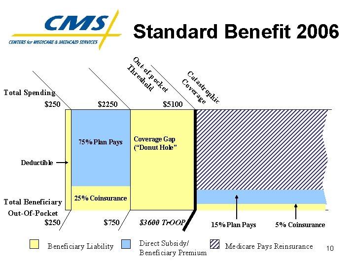 Standard Benefit 2006 $2250 75% Plan Pays c hi op tr e as ag