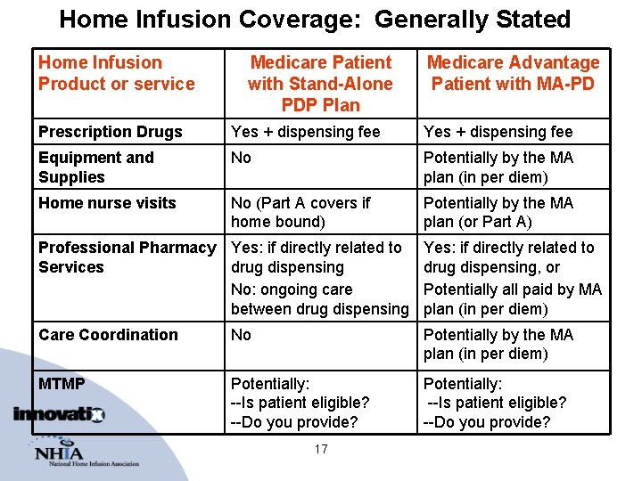 Home Infusion Coverage: Generally Stated Home Infusion Product or service Medicare Patient with Stand-Alone