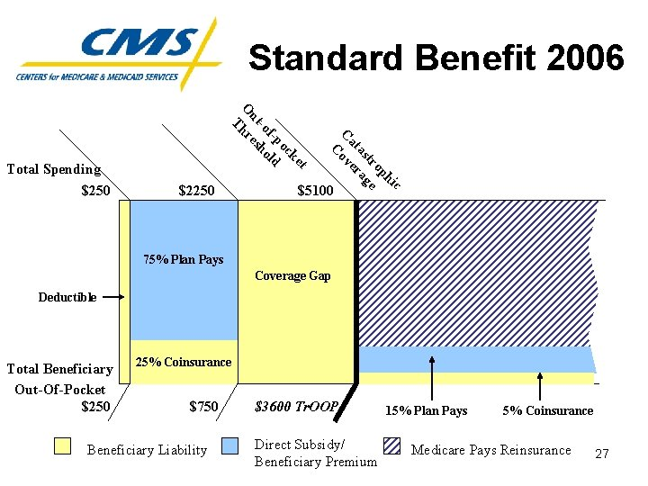 Standard Benefit 2006 $2250 c hi op tr e as ag at er C