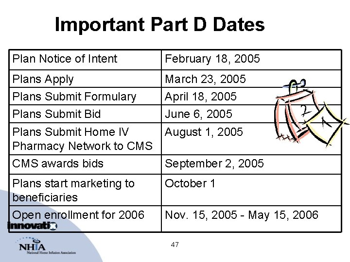 Important Part D Dates Plan Notice of Intent February 18, 2005 Plans Apply March