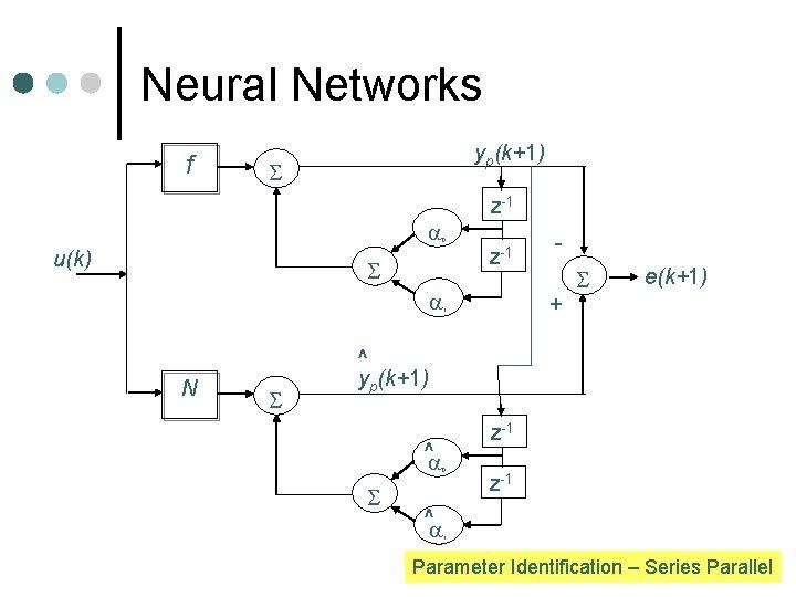 Neural Networks f yp(k+1) u(k) z-1 0 z-1 N + 1 e(k+1) ^ yp(k+1)