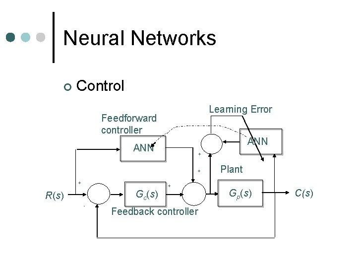 Neural Networks ¢ Control Learning Error Feedforward controller ANN + + + Gc(s) R(s)