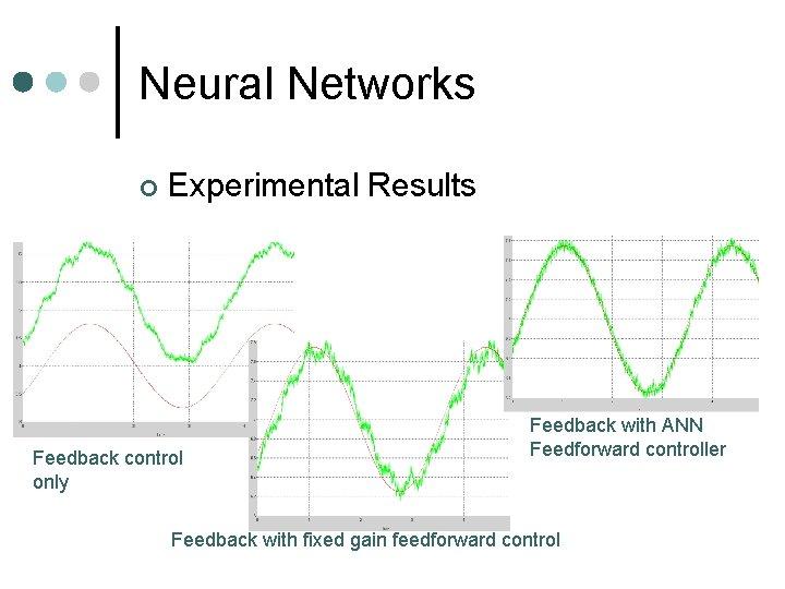 Neural Networks ¢ Experimental Results Feedback control only Feedback with ANN Feedforward controller Feedback