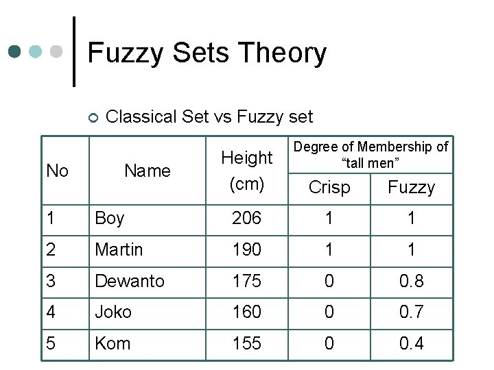 Fuzzy Sets Theory ¢ No Classical Set vs Fuzzy set Name Height (cm) Degree