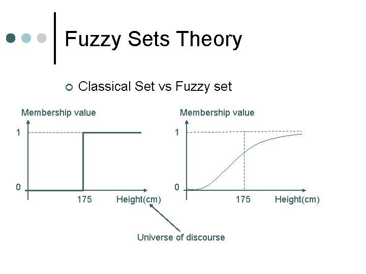 Fuzzy Sets Theory ¢ Classical Set vs Fuzzy set Membership value 1 1 0
