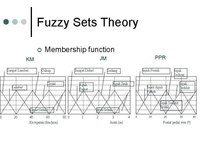 0 Fuzzy Sets Theory ¢ Membership function Sangat Lambat Sangat Dekat Cukup Cepat Lambat