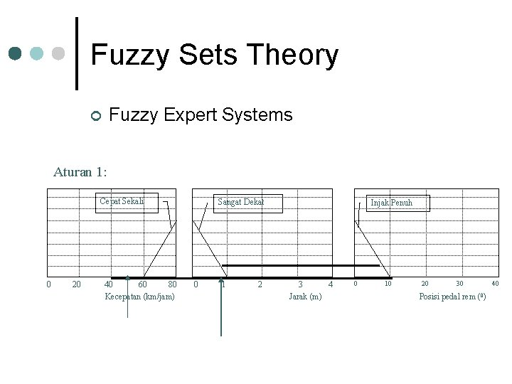 Fuzzy Sets Theory Fuzzy Expert Systems ¢ Aturan 1: Cepat Sekali 0 20 40