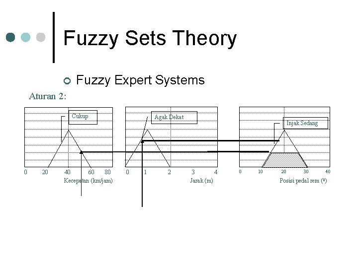 Fuzzy Sets Theory ¢ Fuzzy Expert Systems Aturan 2: Cukup 0 20 40 60