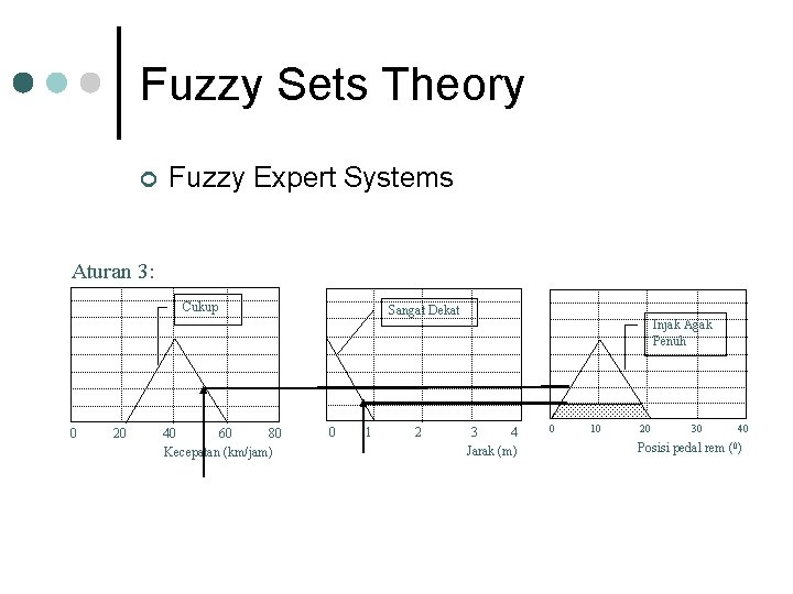 Fuzzy Sets Theory ¢ Fuzzy Expert Systems Aturan 3: Cukup 0 20 40 60