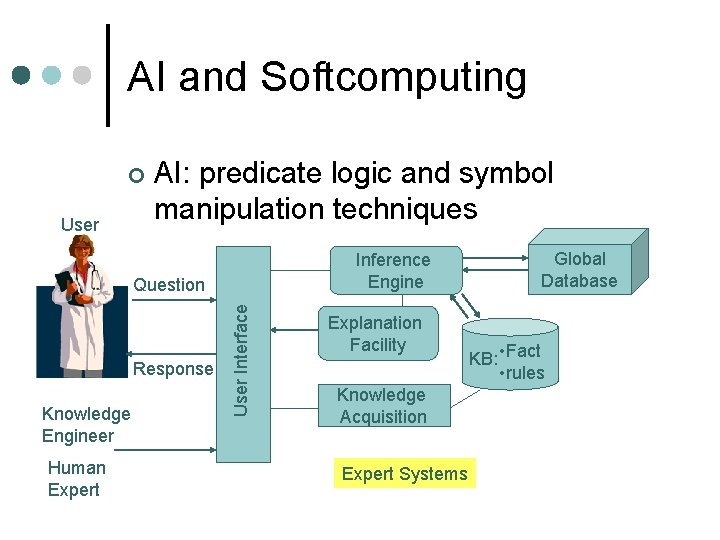 AI and Softcomputing ¢ User AI: predicate logic and symbol manipulation techniques Inference Engine