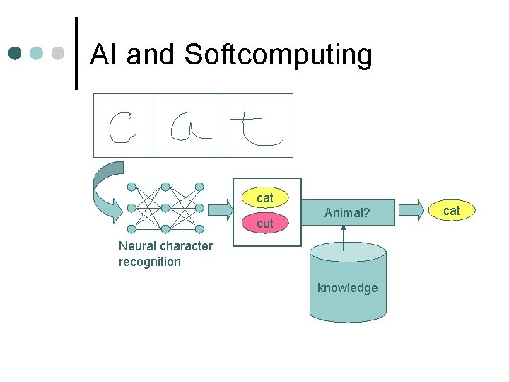 AI and Softcomputing cat cut Animal? Neural character recognition knowledge cat