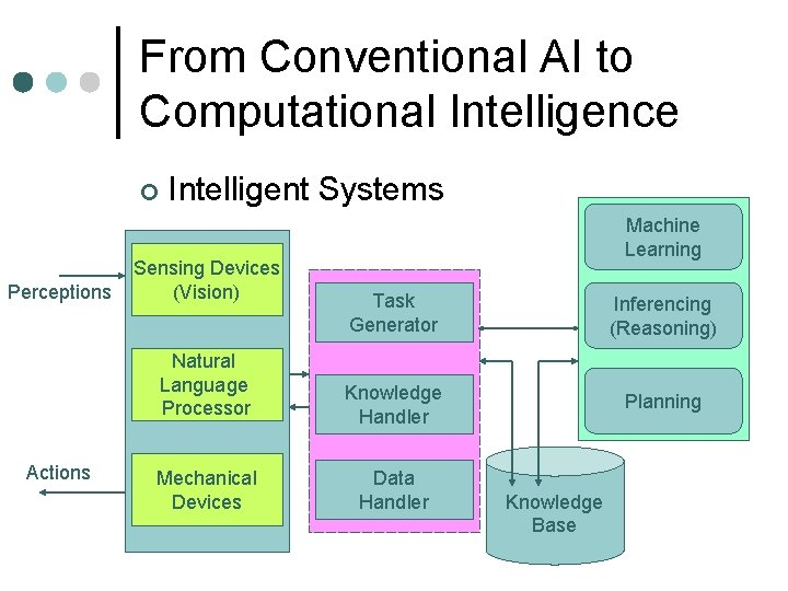From Conventional AI to Computational Intelligence ¢ Perceptions Actions Intelligent Systems Sensing Devices (Vision)