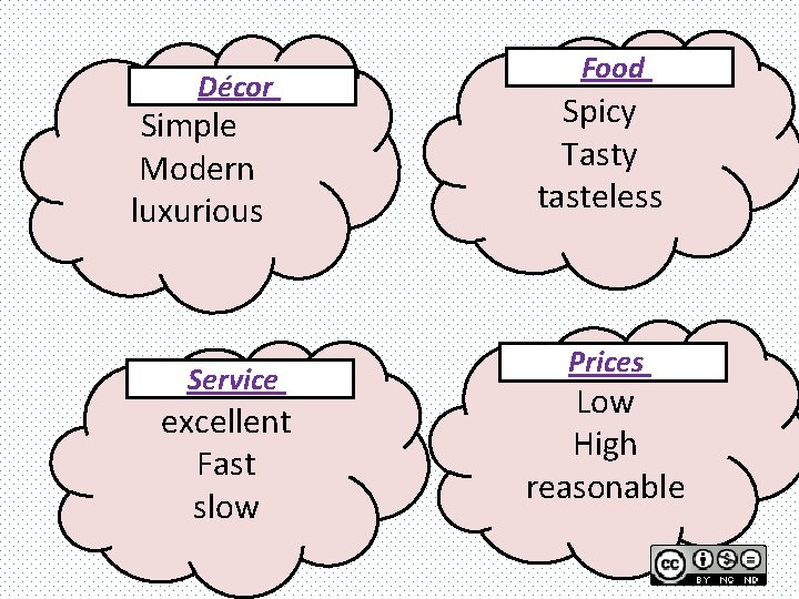 Décor Simple Modern luxurious Service excellent Fast slow Food Spicy Tasty tasteless Prices Low
