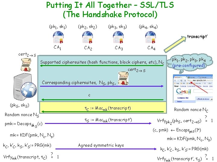 Putting It All Together – SSL/TLS (The Handshake Protocol) (pk 1, sk 1) (pk