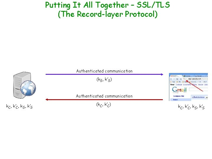 Putting It All Together – SSL/TLS (The Record-layer Protocol) Authenticated communication (k. S, k'S)
