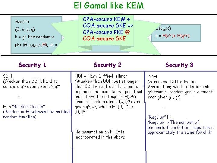 El Gamal like KEM Gen(1 n) (G, o, q, g) h = gx. For