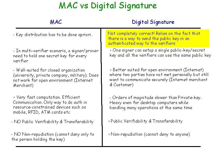 MAC vs Digital Signature MAC - Key distribution has to be done apriori. Digital
