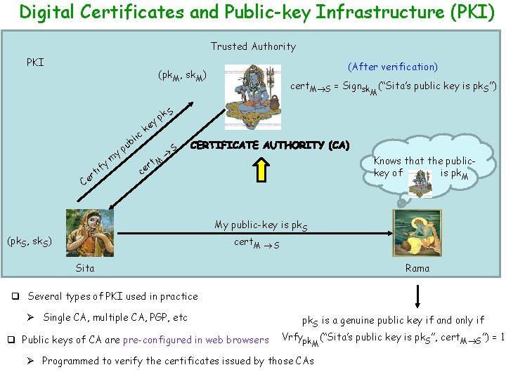Digital Certificates and Public-key Infrastructure (PKI) Trusted Authority PKI (After verification) (pk. M, sk.