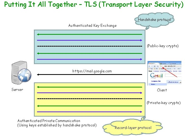 Putting It All Together – TLS (Transport Layer Security) Handshake protocol Authenticated Key Exchange