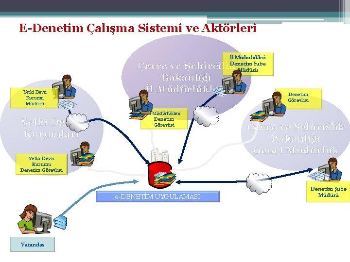 E-Denetim Çalışma Sistemi ve Aktörleri İl Müdürlükleri Denetim Şube Müdürü Yetki Devri Kurumu Müdürü