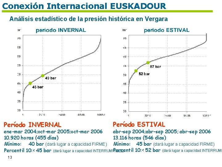 Conexión Internacional EUSKADOUR Análisis estadístico de la presión histórica en Vergara Período INVERNAL Período